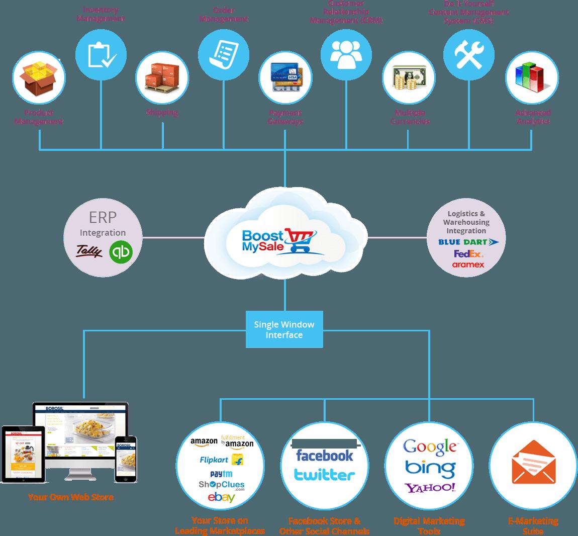 Cloud Ecommerce